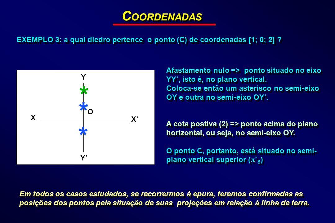 COORDENADAS EXEMPLO 3: a qual diedro pertence o ponto (C) de coordenadas [1; 0; 2]